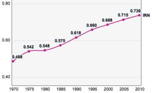 iran2c_trends_in_the_human_development_index_1970-2010