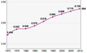 iran2c_trends_in_the_human_development_index_1970-2010